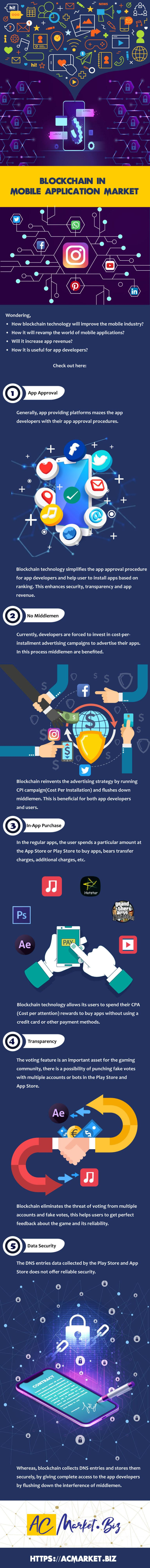 Benefits Of Blockchain Technology In Mobile Applications Market