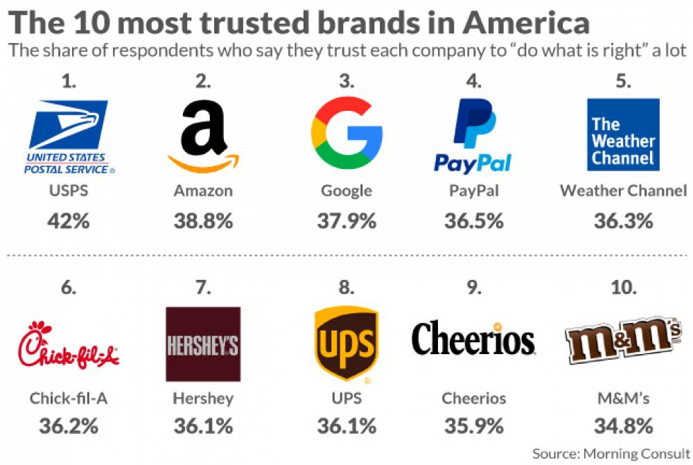 Americans trust Amazon and Google more than the police or the government, according to a nationwide survey